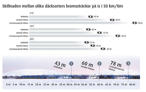 BROMSTID. Skillnaden på bromssträckor mellan olika däcktyper är störst när temperaturen ligger vid noll grader. Vid inbromsning från 50 km/t är bromssträckan med dubbdäck 43 meter och 60 meter med nordiska dubbfria vinterdäck, visar tester som Nokian Tyres har gjort.